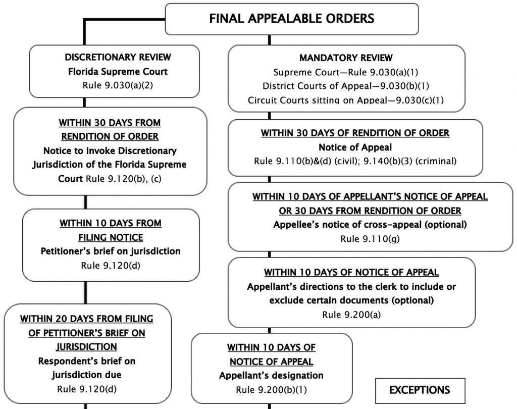 Final Orders Timeline, section 1